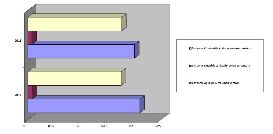 grafico-consumo-2