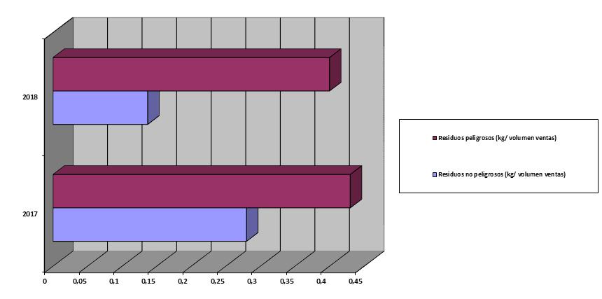 grafico-generacion-residuos-2